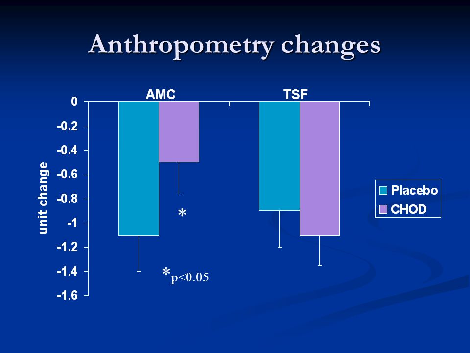 Anthropometry changes * * p<0.05 AMCTSF