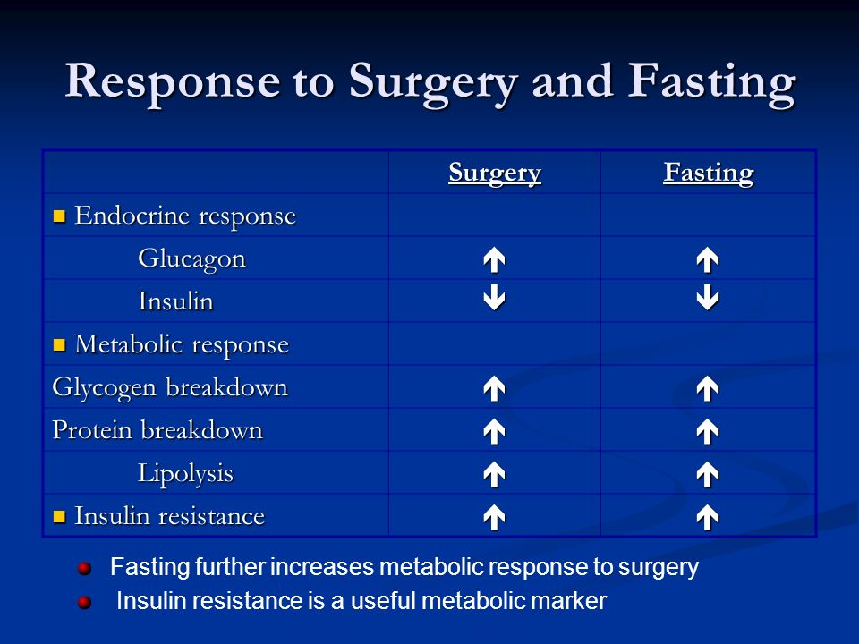 Response to Surgery and Fasting SurgeryFasting Endocrine response Endocrine response Glucagon Insulin Metabolic response Metabolic response Glycogen breakdown Protein breakdown Lipolysis Insulin resistance Insulin resistance Fasting further increases metabolic response to surgery Insulin resistance is a useful metabolic marker