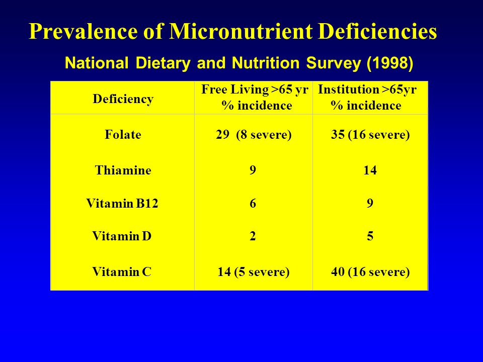 Prevalence of Micronutrient Deficiencies National Dietary and Nutrition Survey (1998) Deficiency Free Living >65 yr % incidence Institution >65yr % in