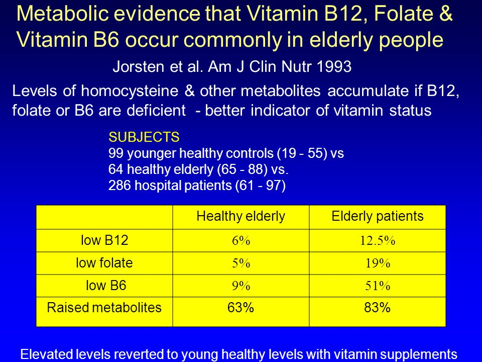 Metabolic evidence that Vitamin B12, Folate & Vitamin B6 occur commonly in elderly people Jorsten et al. Am J Clin Nutr 1993 Levels of homocysteine &