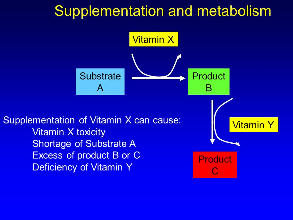 Substrate A Product B Vitamin X Product C Vitamin Y Supplementation of Vitamin X can cause: Vitamin X toxicity Shortage of Substrate A Excess of produ
