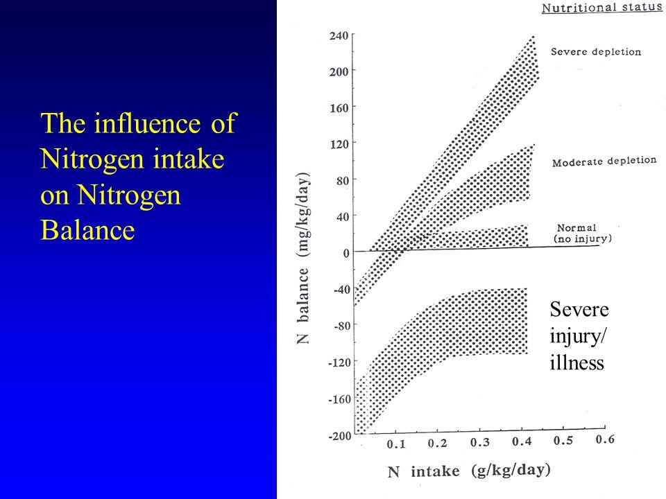 The influence of Nitrogen intake on Nitrogen Balance Severe injury/ illness