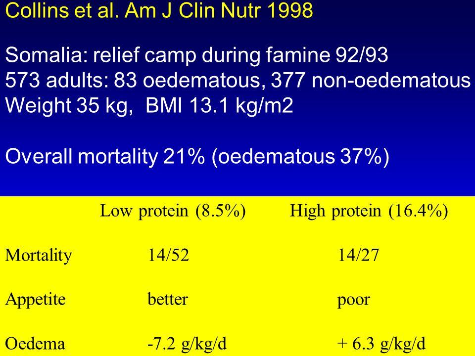 Collins et al. Am J Clin Nutr 1998 Somalia: relief camp during famine 92/93 573 adults: 83 oedematous, 377 non-oedematous Weight 35 kg, BMI 13.1 kg/m2