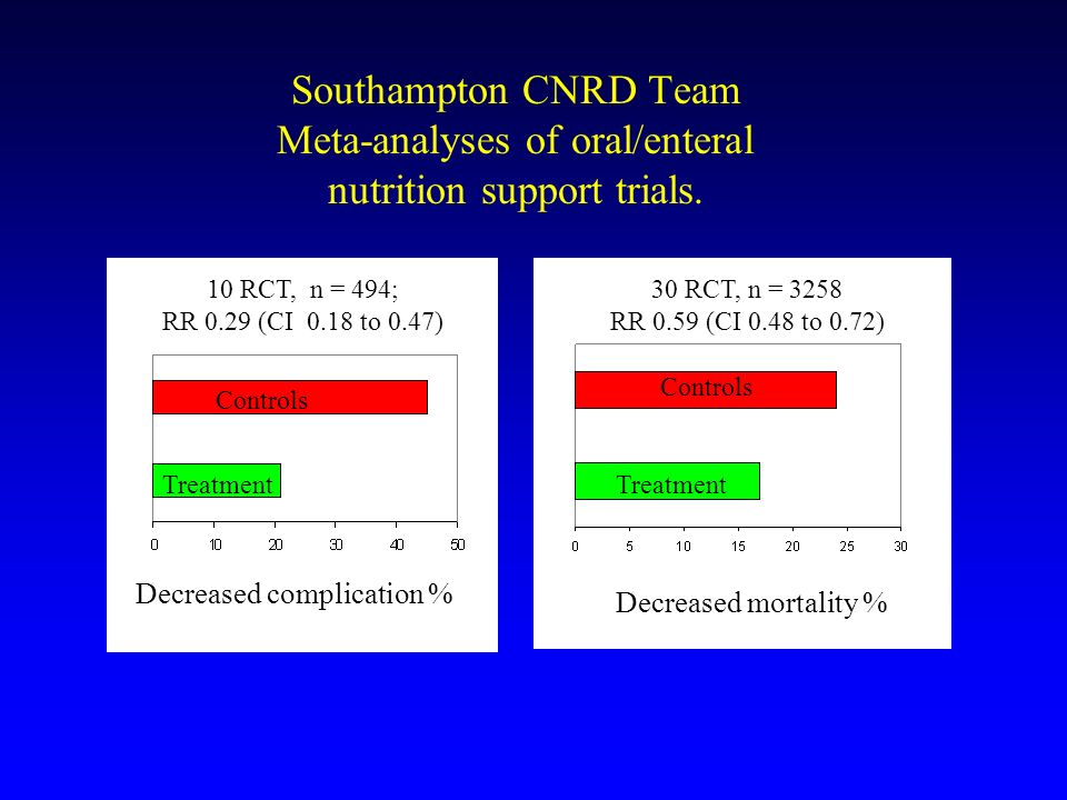 Southampton CNRD Team Meta-analyses of oral/enteral nutrition support trials. 30 RCT, n = 3258 RR 0.59 (CI 0.48 to 0.72) 10 RCT, n = 494; RR 0.29 (CI