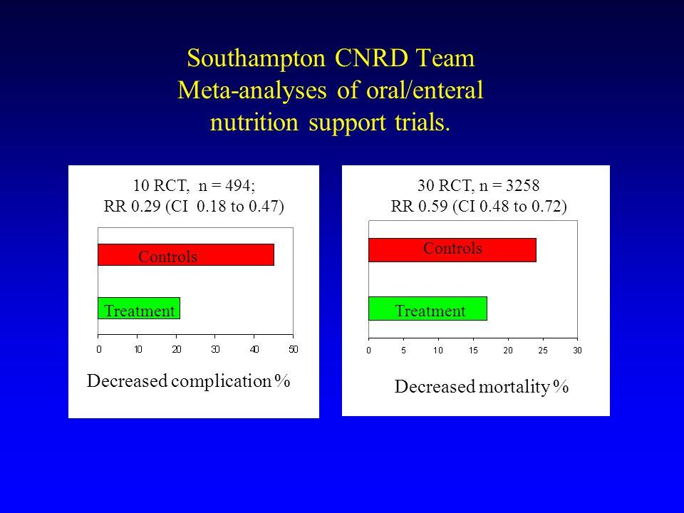 Energy expenditure in patients Predicted REEs (Schofield BMR + 30%) vs.