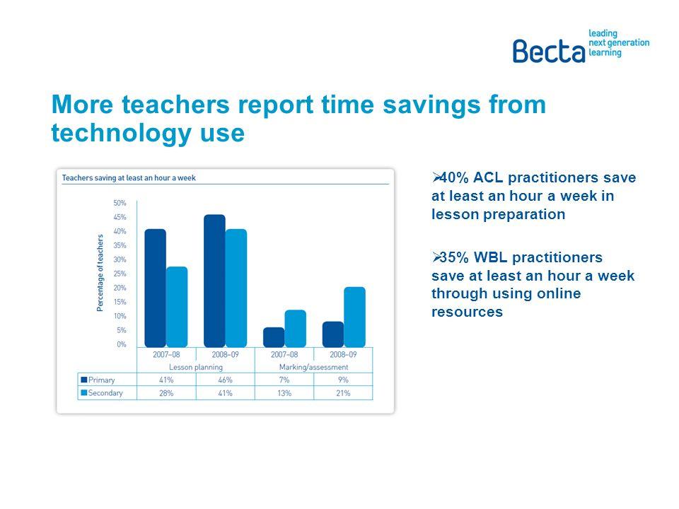 More teachers report time savings from technology use 40% ACL practitioners save at least an hour a week in lesson preparation 35% WBL practitioners save at least an hour a week through using online resources