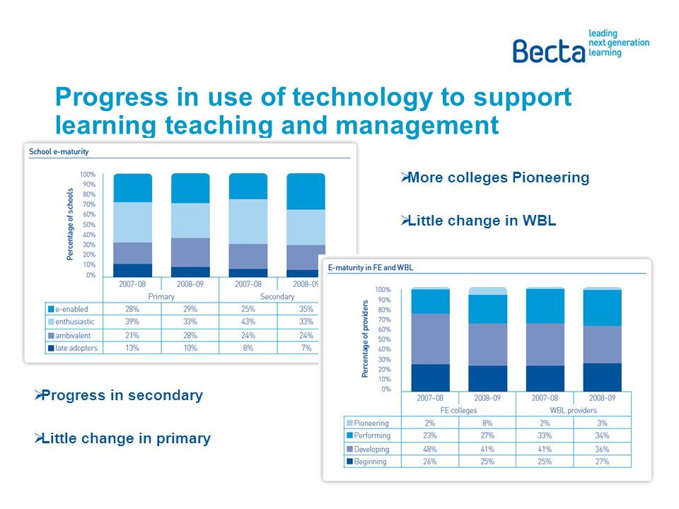 Progress in use of technology to support learning teaching and management Progress in secondary Little change in primary More colleges Pioneering Little change in WBL