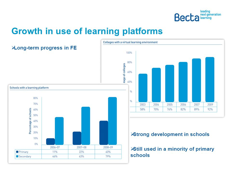 Growth in use of learning platforms Long-term progress in FE Strong development in schools Still used in a minority of primary schools