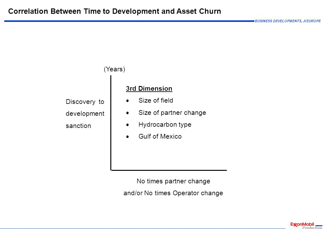 BUSINESS DEVELOPMENTS, JI EUROPE Correlation Between Time to Development and Asset Churn (Years) Discovery to development sanction 3rd Dimension Size