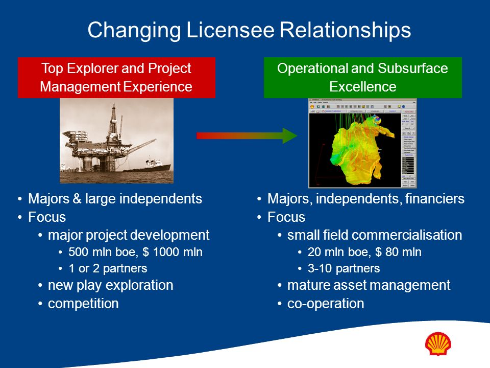 Changing operator/supply chain relationships The Past The Future.