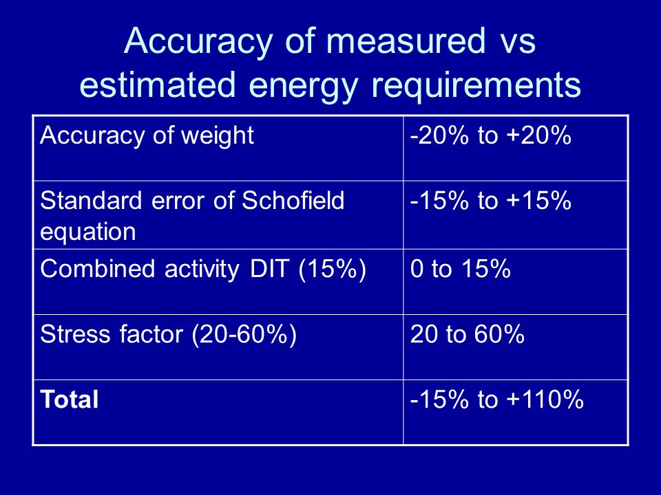 Accuracy of measured vs estimated energy requirements Accuracy of weight-20% to +20% Standard error of Schofield equation -15% to +15% Combined activity DIT (15%)0 to 15% Stress factor (20-60%)20 to 60% Total-15% to +110%