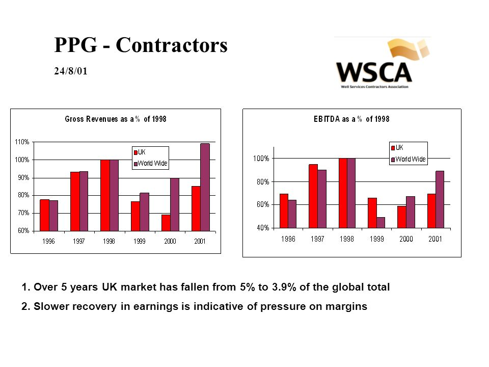 PPG - Contractors 24/8/01 1. Over 5 years UK market has fallen from 5% to 3.9% of the global total 2. Slower recovery in earnings is indicative of pre
