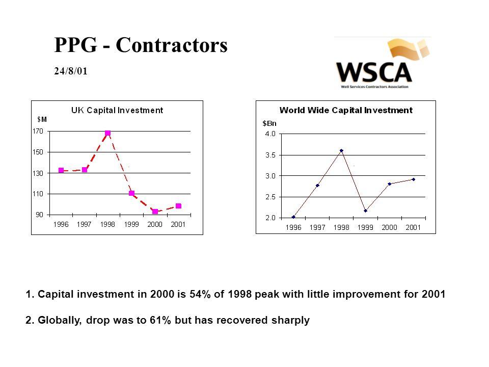 PPG - Contractors 24/8/01 1.
