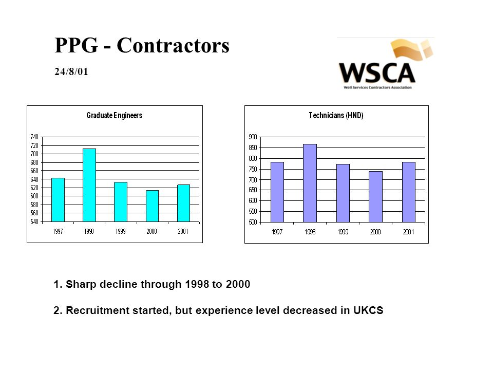 PPG - Contractors 24/8/01 1. Sharp decline through 1998 to 2000 2.