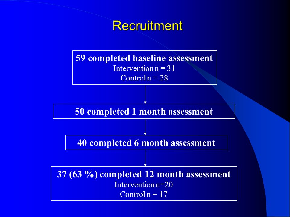 Recruitment 59 completed baseline assessment Intervention n = 31 Control n = 28 50 completed 1 month assessment 37 (63 %) completed 12 month assessmen
