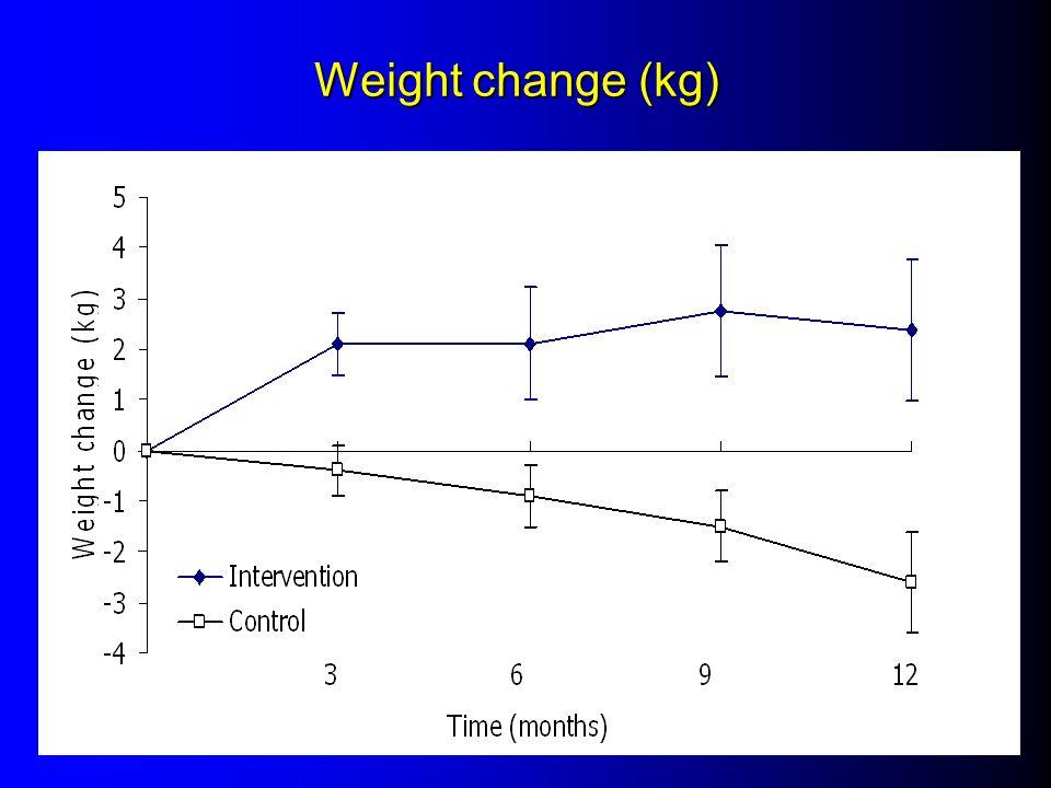 Weight change (kg)
