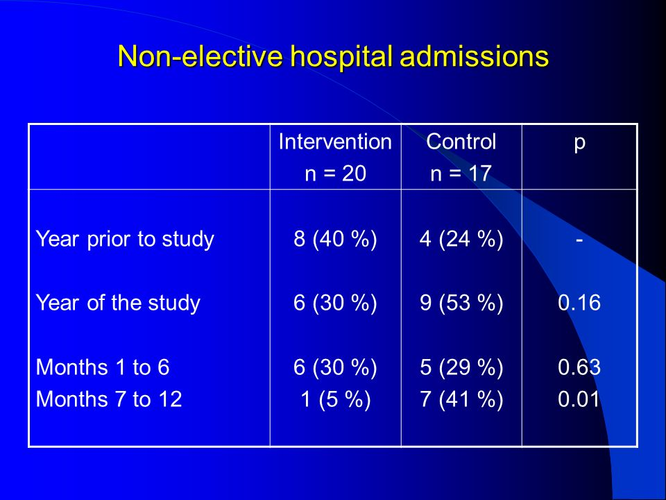 Non-elective hospital admissions Intervention n = 20 Control n = 17 p Year prior to study Year of the study Months 1 to 6 Months 7 to 12 8 (40 %) 6 (3