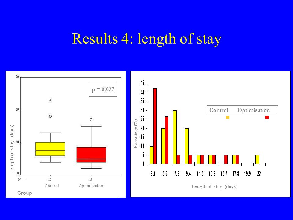 Results 4: length of stay Control Optimisation Length of stay (days) Percentage (%) p = 0.027 N = 20 19 Control Optimisation Group aLength of stay (days)