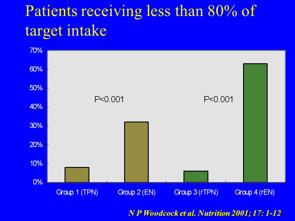 Patients receiving less than 80% of target intake N P Woodcock et al. Nutrition 2001; 17: 1-12