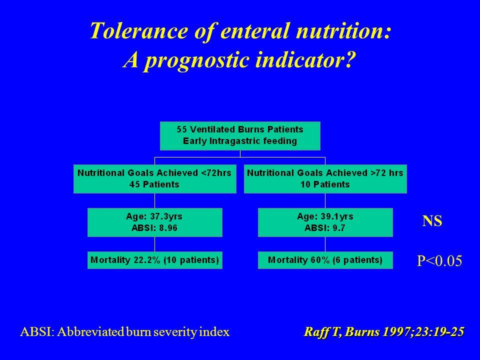 Tolerance of enteral nutrition: A prognostic indicator.