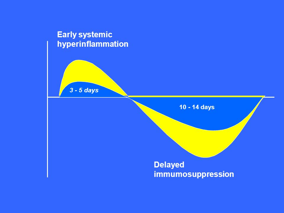 Early systemic hyperinflammation 3 - 5 days 10 - 14 days Delayed immumosuppression