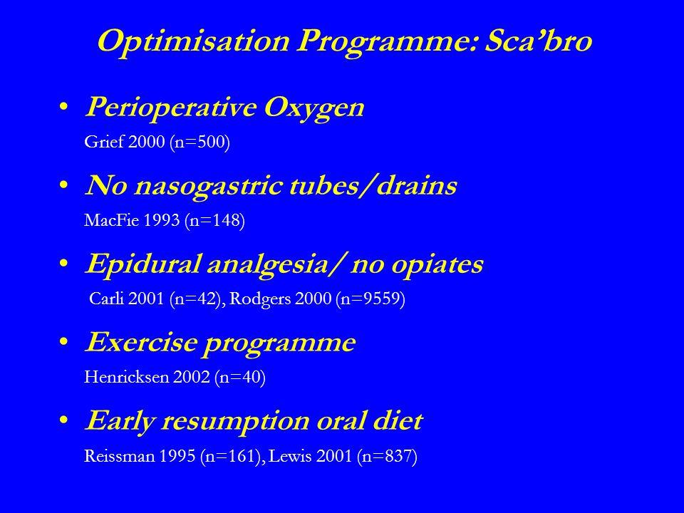 Optimisation Programme: Scabro Perioperative Oxygen Grief 2000 (n=500) No nasogastric tubes/drains MacFie 1993 (n=148) Epidural analgesia/ no opiates Carli 2001 (n=42), Rodgers 2000 (n=9559) Exercise programme Henricksen 2002 (n=40) Early resumption oral diet Reissman 1995 (n=161), Lewis 2001 (n=837)