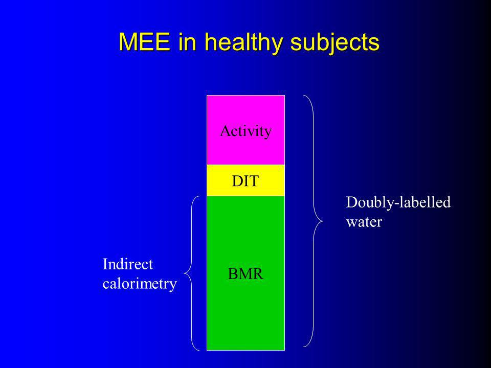 MEE in healthy subjects BMR DIT Activity Indirect calorimetry Doubly-labelled water