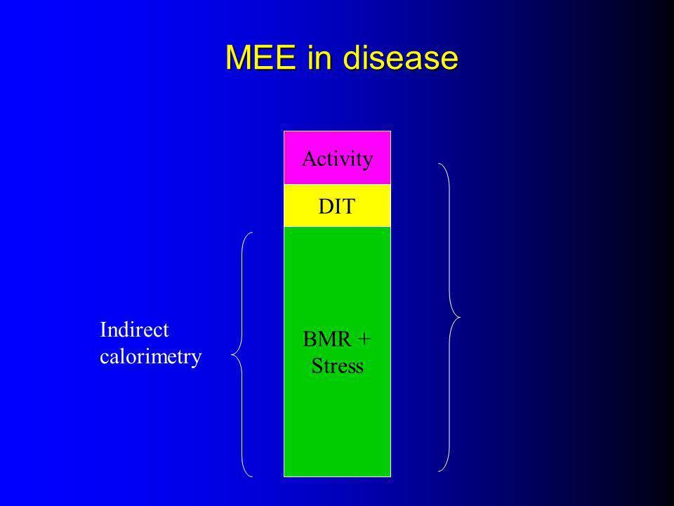 MEE in disease BMR + Stress DIT Activity Indirect calorimetry