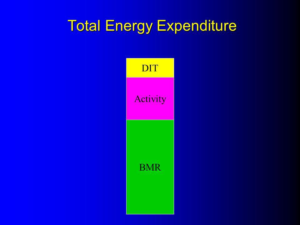 Methods of estimating energy expenditure Indirect calorimetry Short-term measurements (up to 24 hours) Hood/ventilator modes Doubly-labelled water technique Long-term measurements (several weeks) Cost and technical considerations Measures Total Energy Expenditure Prediction equations + fudge factors