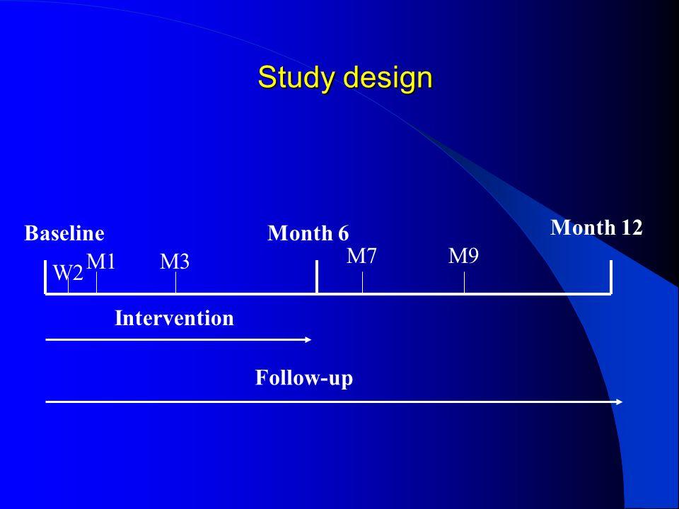 Study design BaselineMonth 6 Month 12 Intervention Follow-up M1M3 M7M9 W2