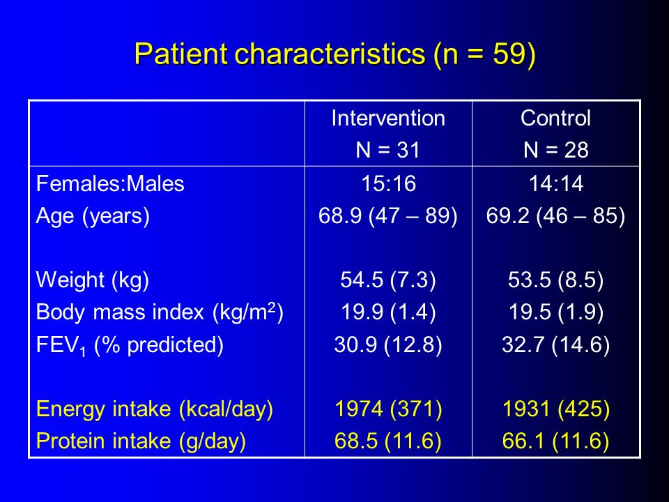 Patient characteristics (n = 59) Intervention N = 31 Control N = 28 Females:Males Age (years) Weight (kg) Body mass index (kg/m 2 ) FEV 1 (% predicted