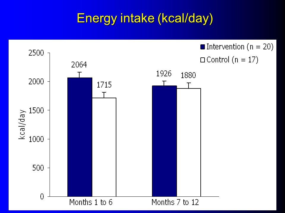 Energy intake (kcal/day)