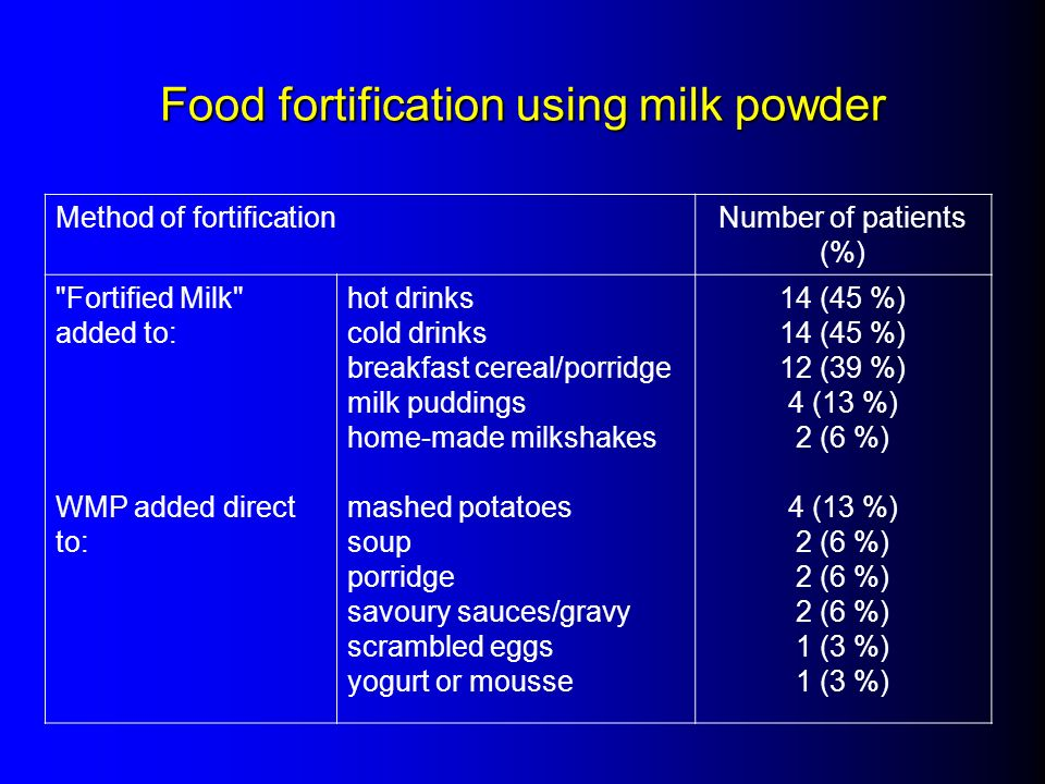 Method of fortificationNumber of patients (%)
