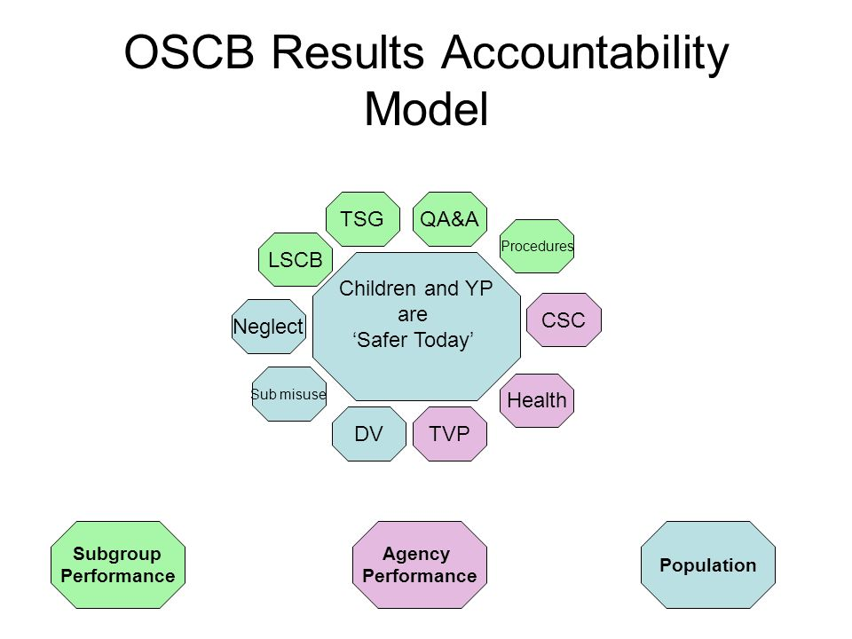 OSCB Results Accountability Model Children and YP are Safer Today LSCB Subgroup Performance Population Neglect Sub misuse TSGQA&A Procedures CSC Health TVPDV Agency Performance