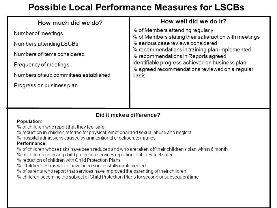 How much did we do. Possible Local Performance Measures for LSCBs How well did we do it.