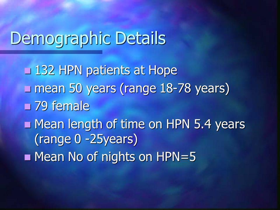 Demographic Details 132 HPN patients at Hope 132 HPN patients at Hope mean 50 years (range 18-78 years) mean 50 years (range 18-78 years) 79 female 79