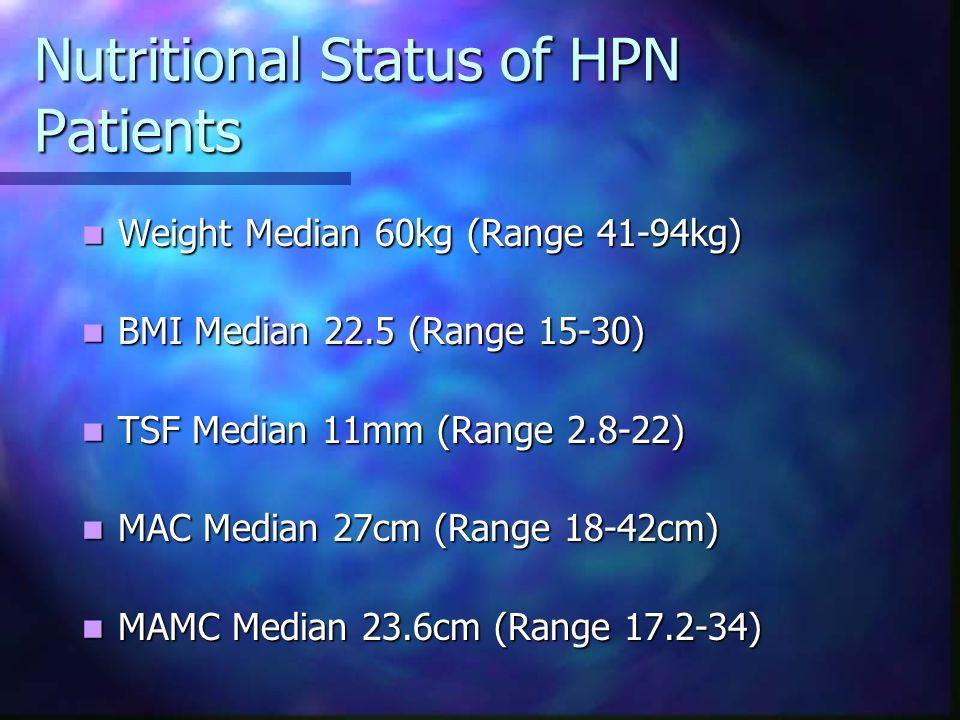 Nutritional Status of HPN Patients Weight Median 60kg (Range 41-94kg) Weight Median 60kg (Range 41-94kg) BMI Median 22.5 (Range 15-30) BMI Median 22.5