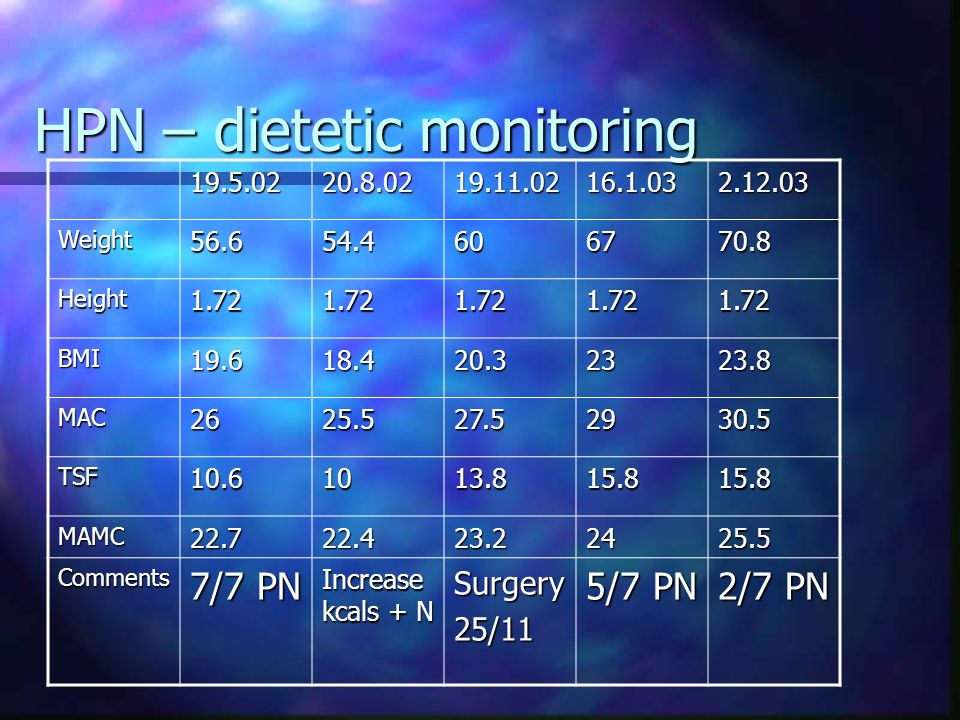 HPN – dietetic monitoring 19.5.0220.8.0219.11.0216.1.032.12.03 Weight56.654.4606770.8 Height1.721.721.721.721.72 BMI19.618.420.32323.8 MAC2625.527.529