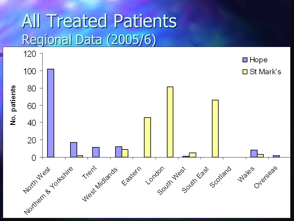 All Treated Patients Regional Data (2005/6)