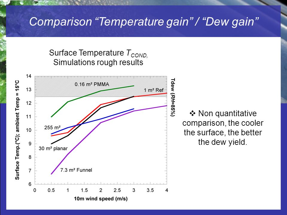 Radiation-cooled Dew Water Condensers Studied by Computational Fluid Dynamic (CFD) Comparison Temperature gain / Dew gain Non quantitative comparison,