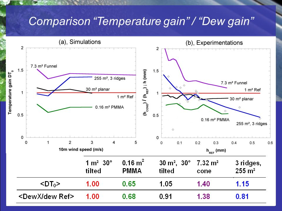 Radiation-cooled Dew Water Condensers Studied by Computational Fluid Dynamic (CFD) Comparison Temperature gain / Dew gain Dew gain related to 1 m² REF