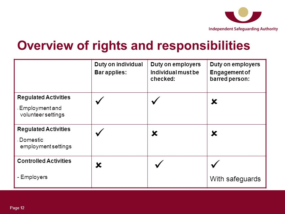 Page 12 Overview of rights and responsibilities Duty on individual Bar applies: Duty on employers Individual must be checked: Duty on employers Engagement of barred person: Regulated Activities - Employment and volunteer settings Regulated Activities - Domestic employment settings Controlled Activities - Employers With safeguards