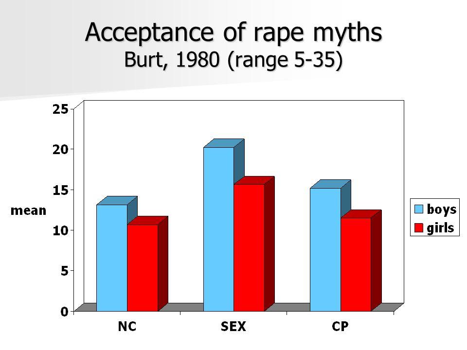 Acceptance of rape myths Burt, 1980 (range 5-35)
