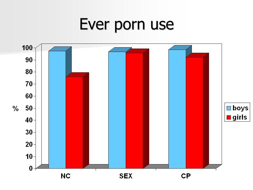Ever porn use