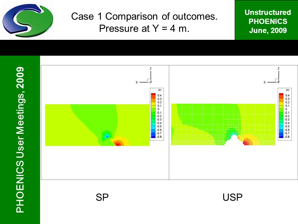 PHOENICS User Meetings, 2009 Unstructured PHOENICS June, 2009 Case 1 Comparison of outcomes.