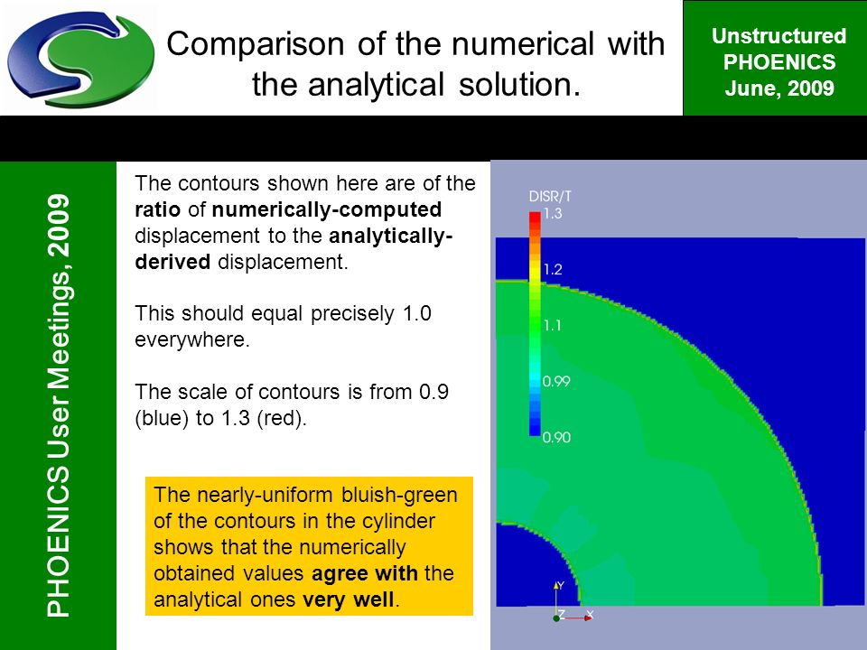 PHOENICS User Meetings, 2009 Unstructured PHOENICS June, 2009 Comparison of the numerical with the analytical solution.