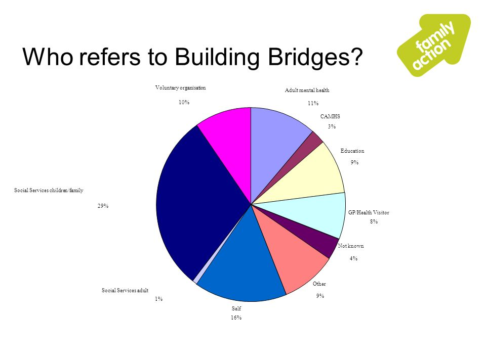 Who refers to Building Bridges.
