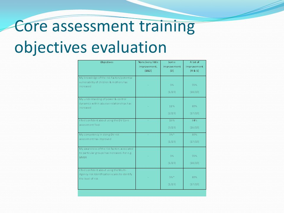 Core assessment training objectives evaluation