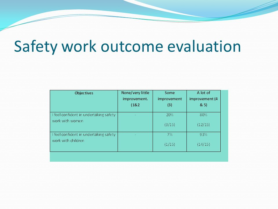 Safety work outcome evaluation