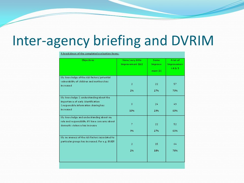 Inter-agency briefing and DVRIM